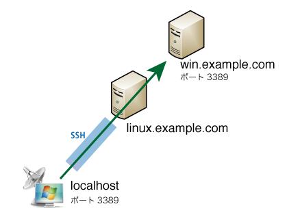 SSHポートフォーワーディング概要図
