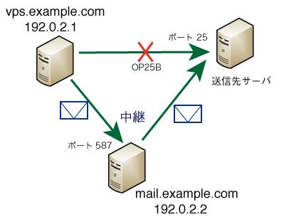 さくらのVPS 外部メールサーバ経由のメール送信